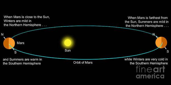 Digital Art - An Explanation Of How Mars Seasons Work by Ron Miller
