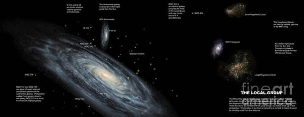 Cosmology Digital Art - The Milky Way And The Other Members by Ron Miller
