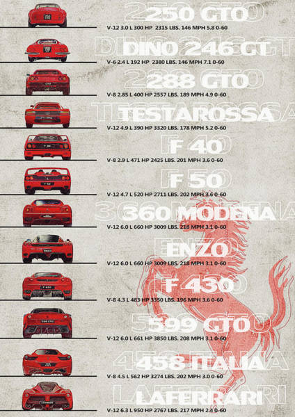 458 Digital Art - Ferrari Generation - Ferrari Timeline - Ferrari Flagship Poster 250 Gto Laferrari 288 Gto Testarossa by Yurdaer Bes