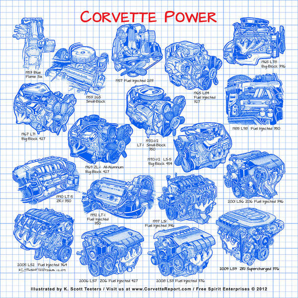 Digital Art - Corvette Power - Corvette Engines From The Blue Flame Six To The C6 Zr1 Ls9 by K Scott Teeters