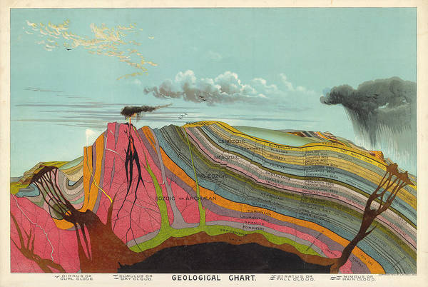 Wall Art - Drawing - Geological Chart - Cross Section Of The Earth's Crust - Old Illustrated Atlas - Terrestrial Chart by Studio Grafiikka