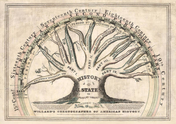 Wall Art - Drawing - History Of The United States 1845 - Chronographical Tree - Historical Map by Studio Grafiikka