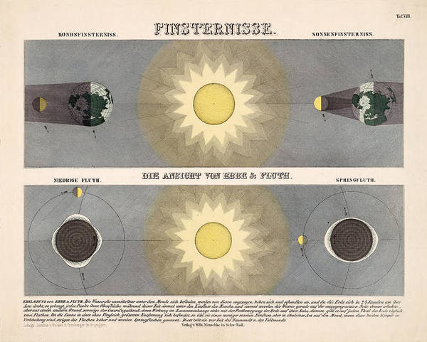 Illustrated Drawing - Illustrated Diagrams Of The Eclipses - The Phenomena Of Ebb And Tides - Historical Atlas Pages by Studio Grafiikka