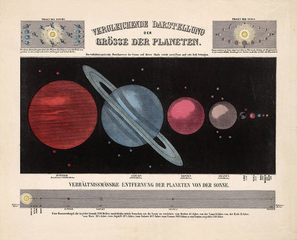 Illustrated Drawing - Illustrated Map Of The Planets - Comparative Sizes Of The Planets - Solar System - Historical Map by Studio Grafiikka