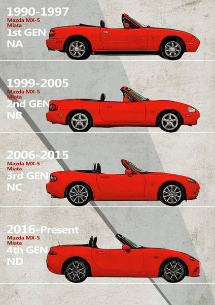 Ride Digital Art - Mazda Miata Generation Poster - Mx5 by Yurdaer Bes