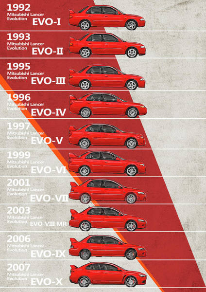 Evolution Wall Art - Digital Art - Mitsubishi Lancer Evolution Generations - Mitsubishi Evo by Yurdaer Bes