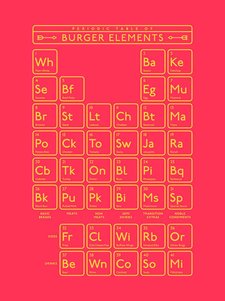 Burger Wall Art - Digital Art - Periodic Table Of Burger Elements - Red by Ivan Krpan