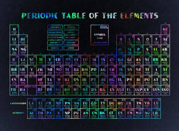 Physics Painting - Periodic Table Of The Elements 2 by Bekim M