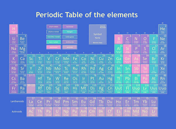 Physics Painting - Periodic Table Of The Elements 4 by Bekim M