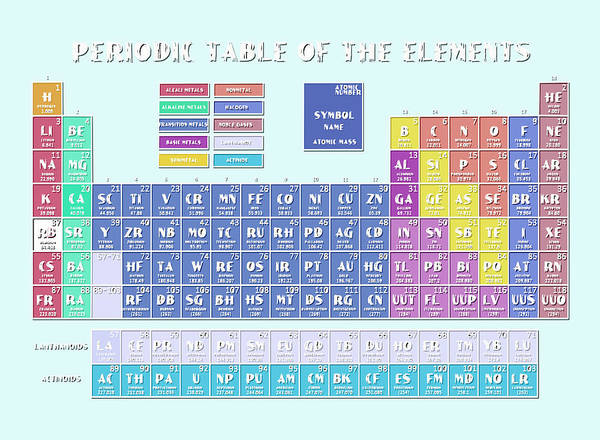 Alkali Wall Art - Digital Art - Periodic Table Of The Elements 9 by Bekim Art