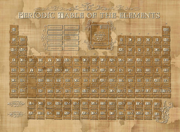 Alkali Wall Art - Digital Art - Periodic Table Of The Elements Vintage 5 by Bekim Art