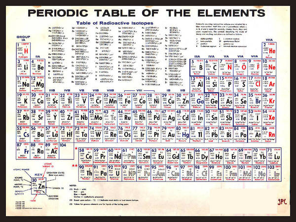Painting - Periodic Table Of The Elements Vintage Chart Science Chemistry Teacher Student School by Tony Rubino