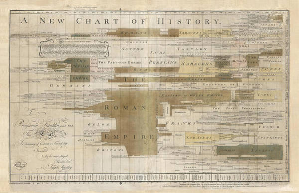 Wall Art - Drawing - Timeline Map Of The Historic Empires Of The World - Chronographical Map - Historical Map by Studio Grafiikka