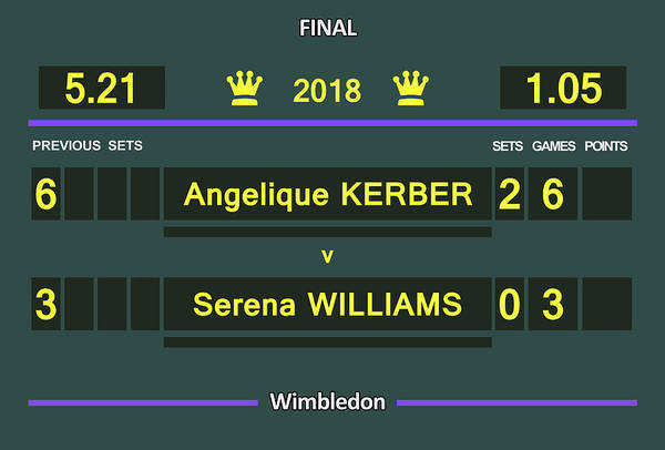 Scoreboard Digital Art - Wimbledon Scoreboard - Customizable - 2017 Muguruza by Carlos Vieira