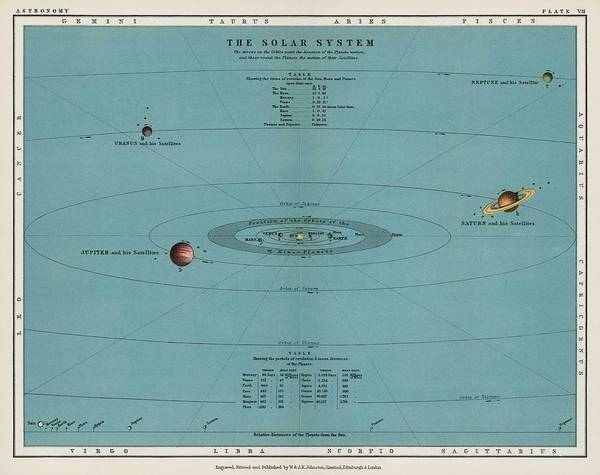 Wall Art - Painting - A Colorful Solar System Chart From The Twentieth Century Atlas Of Popular Astronomy  1908 By Thoma by Celestial Images