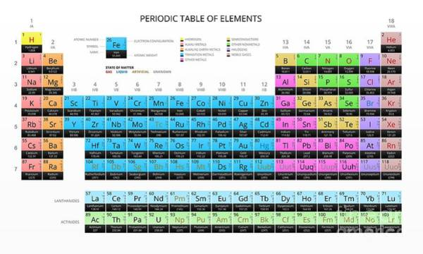 Weights Wall Art - Digital Art - Mendeleevs Periodic Table Of The by Vchal