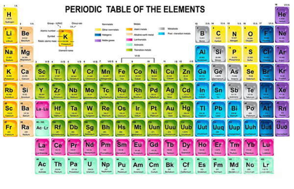 Weights Wall Art - Digital Art - Periodic Table Of The Elements With by Charobnica