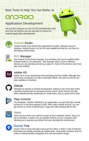Mobile Application Development Prints | Fine Art America