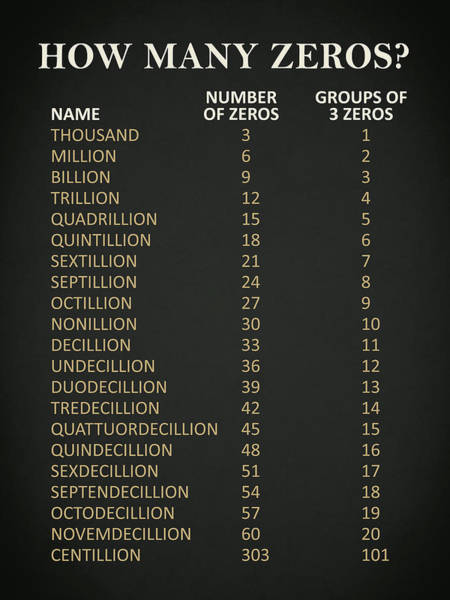 Photograph - Big Numbers How Many Zeros by Mark Rogan