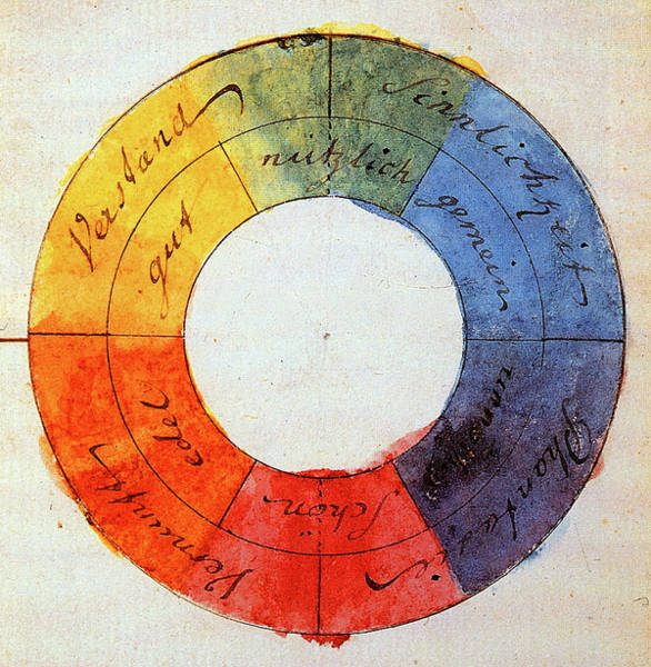 Wall Art - Painting - Color Wheel by Johann Wolfgang von Goethe