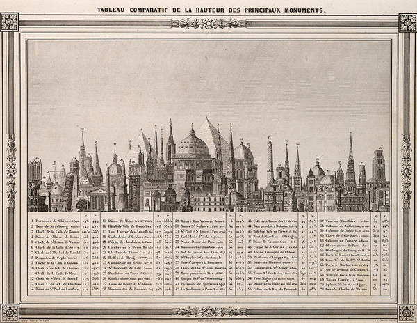 Wall Art - Mixed Media - Comparative Chart Of The Heights Of Important Monuments - Historical Illustrated Chart - Vintage by Studio Grafiikka
