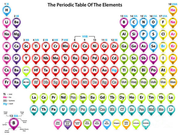 Science Education Wall Art - Digital Art - Detailed Periodic Table Of Elements by Fazakas Mihaly