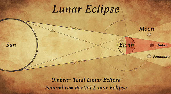 Photograph - Diagram Of A Lunar Eclipse by Photon Illustration