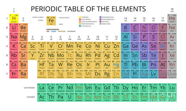 Chemistry Wall Art - Digital Art - Mendeleev Periodic Table Of The by Vchal