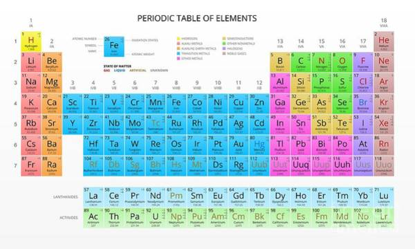 Wall Art - Digital Art - Mendeleevs Periodic Table Of The by Vchal