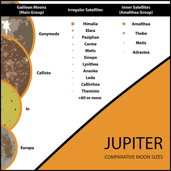 Photograph - Moons Of Jupiter Compartive Sizes by Photon Illustration