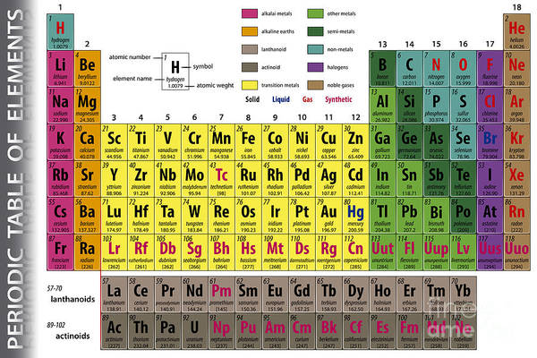 Chemistry Wall Art - Digital Art - Periodic Table Of Elements by Pablofdezr