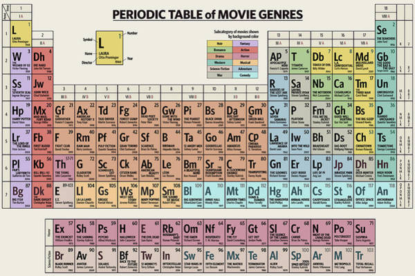Digital Art - Periodic Table Of Movie Genres by Zapista Zapista