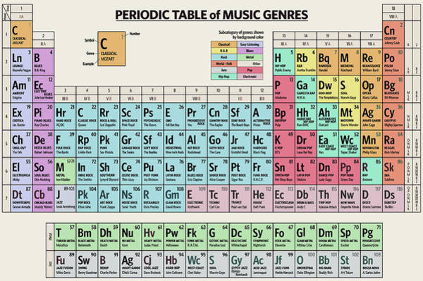 Digital Art - Periodic Table Of Music Genres by Zapista Zapista