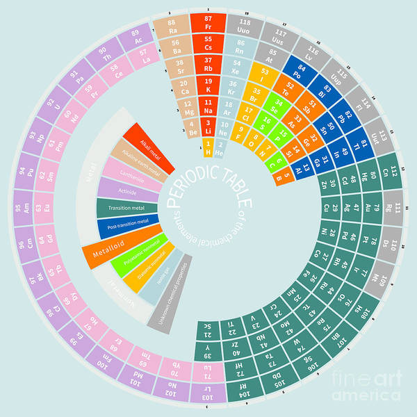 Circular Wall Art - Digital Art - Periodic Table Of The Chemical Elements by Danielz1