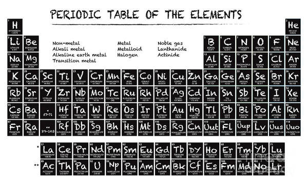 Chemistry Wall Art - Digital Art - Periodic Table Of The Elements by Julie Deshaies