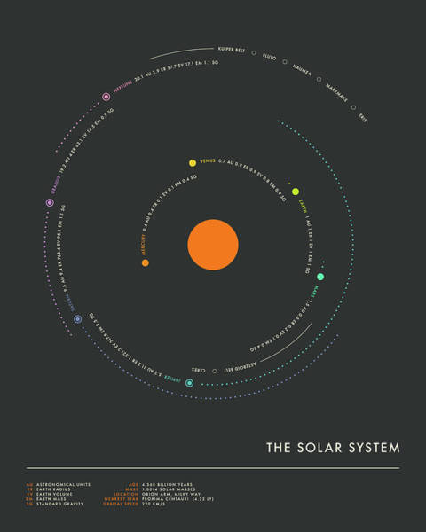 Wall Art - Digital Art - The Solar System - Minimal 1 by Jazzberry Blue