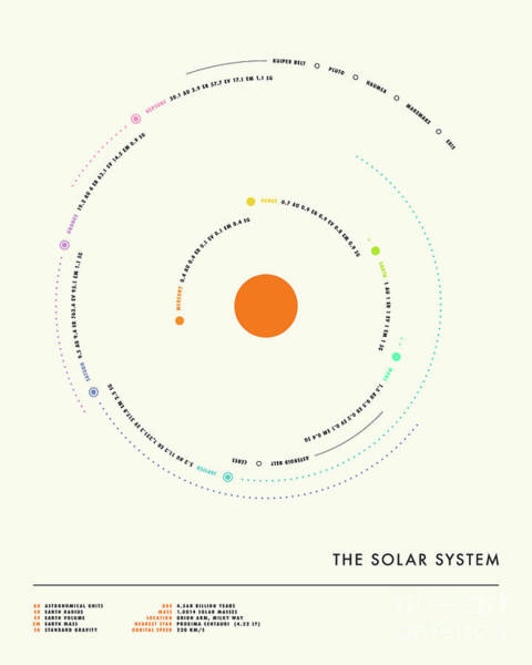 Wall Art - Digital Art - The Solar System - Minimal 2 by Jazzberry Blue