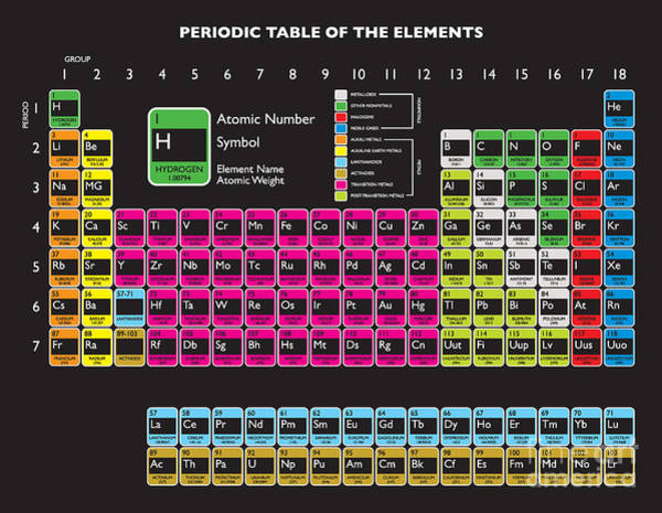 Weights Wall Art - Digital Art - Updated Periodic Table With Livermorium by Nicemonkey