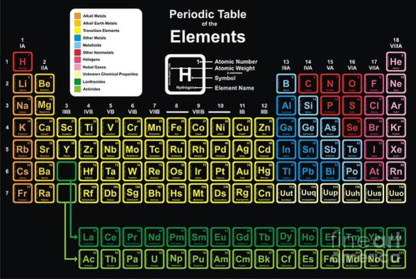 Chemistry Wall Art - Digital Art - Vector - Periodic Table Of Elements by Udaix