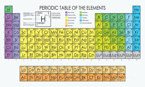 Chemistry Wall Art - Digital Art - Vector Periodic Table Of The Elements by Maxger