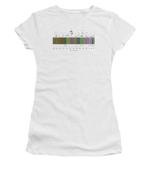 Geologic Time Line Women's T-Shirt