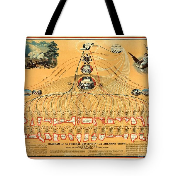 Tote Bag featuring the painting Diagram Of The United States Federal Government 1862 by Peter Gumaer Ogden