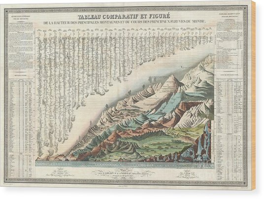 1836 Andriveau Goujon Comparative Mountains And Rivers Chart  Wood Print by Paul Fearn