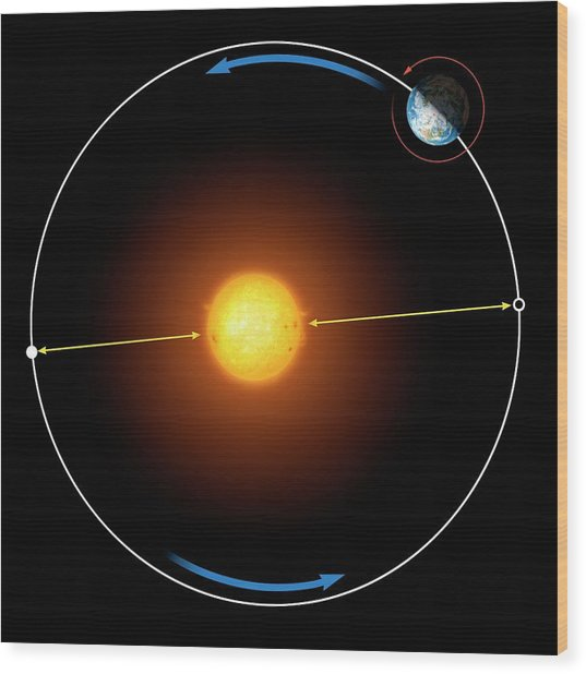 Diagram Of Earth's Orbit Around The Sun Wood Print
