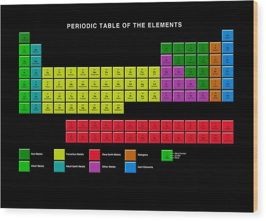 Standard periodic table element types photograph by victor standard periodic table element types wood print by victor habbick visions urtaz Choice Image