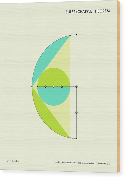 Euler - Chapple Theorem Wood Print