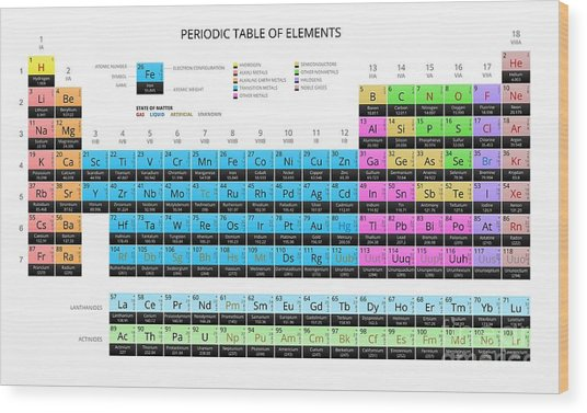 Mendeleevs Periodic Table Of The Wood Print