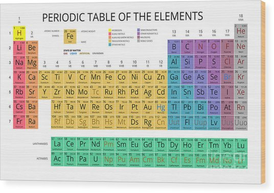 Mendeleev Periodic Table Of The Wood Print