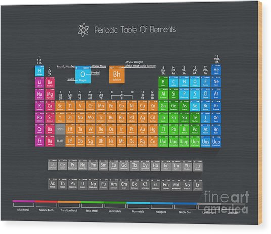Periodic Table Of Elements With Color Wood Print