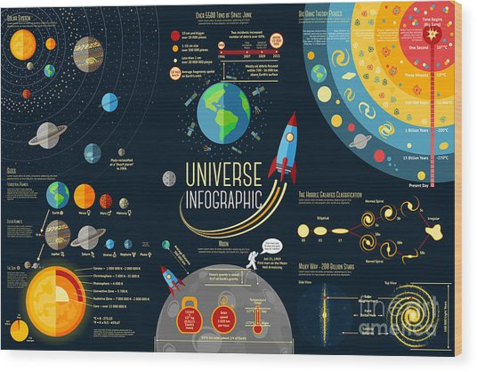 Set Of Universe Infographics - Solar Wood Print